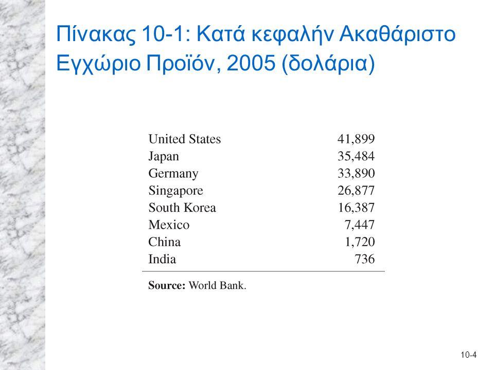 10-4 Πίνακας 10-1: Κατά κεφαλήν Ακαθάριστο Εγχώριο Προϊόν, 2005 (δολάρια)
