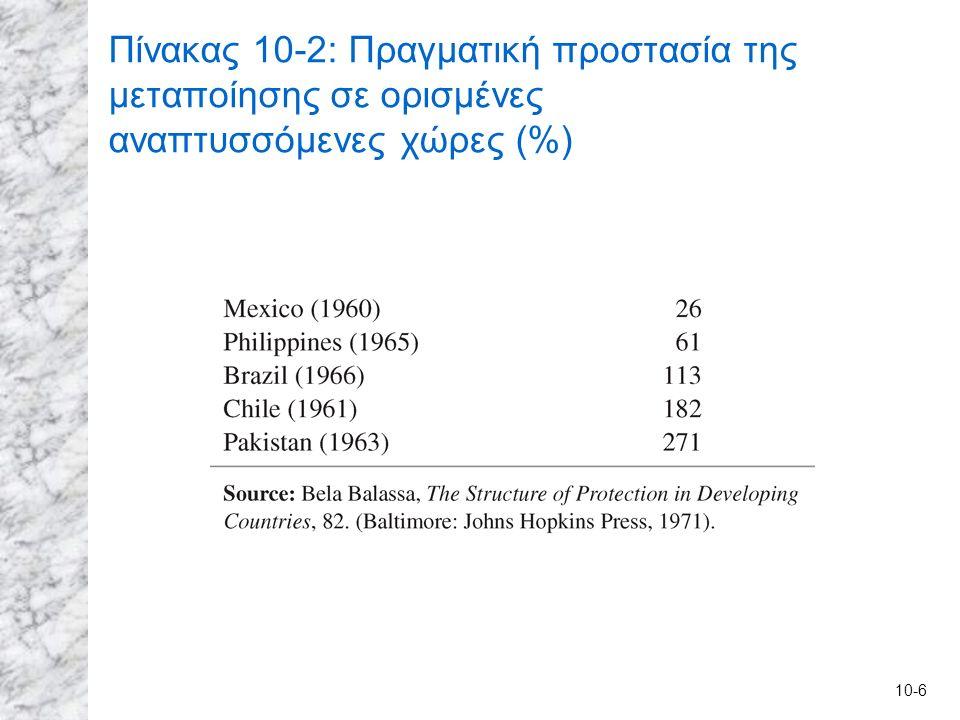 10-6 Πίνακας 10-2: Πραγματική προστασία της μεταποίησης σε ορισμένες αναπτυσσόμενες χώρες (%)