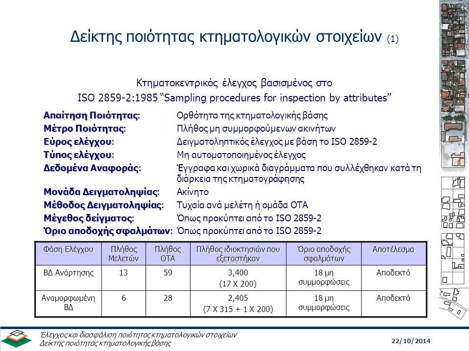 Δείκτης ποιότητας κτηματολογικών στοιχείων (1) 22/10/2014 Έλεγχος και διασφάλιση ποιότητας κτηματολογικών στοιχείων Δείκτης ποιότητας κτηματολογικής βάσης Κτηματοκεντρικός έλεγχος βασισμένος στο ISO 2859-2:1985 Sampling procedures for inspection by attributes Απαίτηση Ποιότητας: Απαίτηση Ποιότητας: Ορθότητα της κτηματολογικής βάσης Μέτρο Ποιότητας: Μέτρο Ποιότητας: Πλήθος μη συμμορφούμενων ακινήτων Εύρος ελέγχου: Εύρος ελέγχου: Δειγματοληπτικός έλεγχος με βάση το ISO 2859-2 Τύπος ελέγχου: Τύπος ελέγχου: Μη αυτοματοποιημένος έλεγχος Δεδομένα Αναφοράς:Έ Δεδομένα Αναφοράς:Έγγραφα και χωρικά διαγράμματα που συλλέχθηκαν κατά τη διάρκεια της κτηματογράφησης Μονάδα Δειγματοληψίας Μονάδα Δειγματοληψίας: Ακίνητο Μέθοδος Δειγματοληψίας Μέθοδος Δειγματοληψίας: Τυχαία ανά μελέτη ή ομάδα ΟΤΑ Μέγεθος δείγματος: Μέγεθος δείγματος:Όπως προκύπτει από το ISO 2859-2 Όριο αποδοχής σφαλμάτων Όριο αποδοχής σφαλμάτων:Όπως προκύπτει από το ISO 2859-2 Φάση Ελέγχου Πλήθος Μελετών Πλήθος ΟΤΑ Πλήθος ιδιοκτησιών που εξεταστήκαν Όριο αποδοχής σφαλμάτων Αποτέλεσμα ΒΔ Ανάρτησης13593,400 (17 Χ 200) 18 μη συμμορφώσεις Αποδεκτό Αναμορφωμένη ΒΔ 6282,405 (7 Χ 315 + 1 Χ 200) 18 μη συμμορφώσεις Αποδεκτό