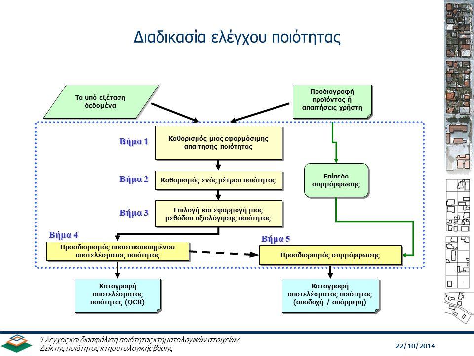 Διαδικασία ελέγχου ποιότητας 22/10/2014 Έλεγχος και διασφάλιση ποιότητας κτηματολογικών στοιχείων Δείκτης ποιότητας κτηματολογικής βάσης Τα υπό εξέταση δεδομένα Προδιαγραφή προϊόντος ή απαιτήσεις χρήστη Επίπεδο συμμόρφωσης Καταγραφή αποτελέσματος ποιότητας (αποδοχή / απόρριψη) Καταγραφή αποτελέσματος ποιότητας (αποδοχή / απόρριψη) Καταγραφή αποτελέσματος ποιότητας (QCR) Καταγραφή αποτελέσματος ποιότητας (QCR) Καθορισμός μιας εφαρμόσιμης απαίτησης ποιότητας Βήμα 1 Καθορισμός ενός μέτρου ποιότητας Βήμα 2 Επιλογή και εφαρμογή μιας μεθόδου αξιολόγησης ποιότητας Βήμα 3 Προσδιορισμός ποσοτικοποιημένου αποτελέσματος ποιότητας Βήμα 4 Προσδιορισμός συμμόρφωσης Βήμα 5