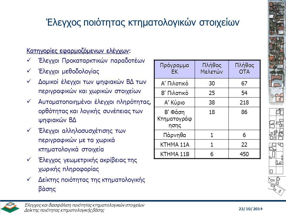 Έλεγχος ποιότητας κτηματολογικών στοιχείων 22/10/2014 Έλεγχος και διασφάλιση ποιότητας κτηματολογικών στοιχείων Δείκτης ποιότητας κτηματολογικής βάσης Κατηγορίες εφαρμοζόμενων ελέγχων: Έλεγχοι Προκαταρκτικών παραδοτέων Έλεγχοι μεθοδολογίας Δομικοί έλεγχοι των ψηφιακών ΒΔ των περιγραφικών και χωρικών στοιχείων Αυτοματοποιημένοι έλεγχοι πληρότητας, ορθότητας και λογικής συνέπειας των ψηφιακών ΒΔ Έλεγχοι αλληλοσυσχέτισης των περιγραφικών με τα χωρικά κτηματολογικά στοιχεία Έλεγχος γεωμετρικής ακρίβειας της χωρικής πληροφορίας Δείκτης ποιότητας της κτηματολογικής βάσης Πρόγραμμα ΕΚ Πλήθος Μελετών Πλήθος ΟΤΑ Α' Πιλοτικό3067 Β' Πιλοτικό2554 Α' Κύριο38218 Β' Φάση Κτηματογράφ ησης 1886 Πάρνηθα16 ΚΤΗΜΑ 11Α122 ΚΤΗΜΑ 11Β6450