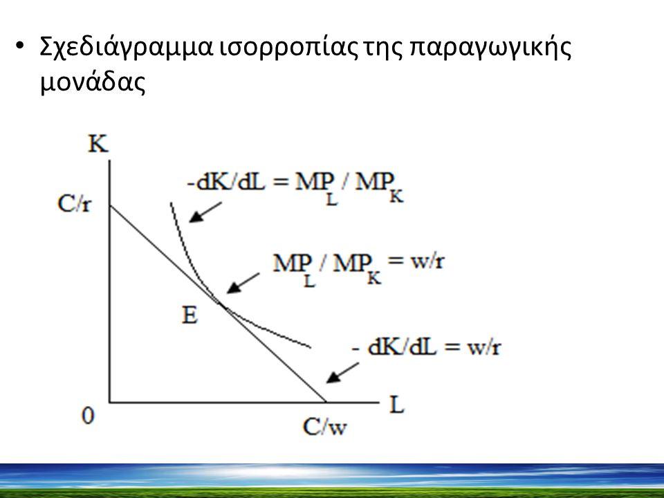 Σχεδιάγραμμα ισορροπίας της παραγωγικής μονάδας