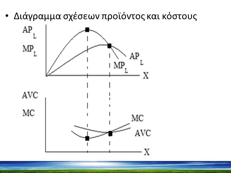 Διάγραμμα σχέσεων προϊόντος και κόστους