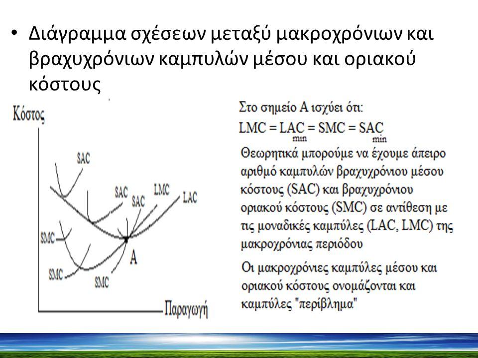 Διάγραμμα σχέσεων μεταξύ μακροχρόνιων και βραχυχρόνιων καμπυλών μέσου και οριακού κόστους