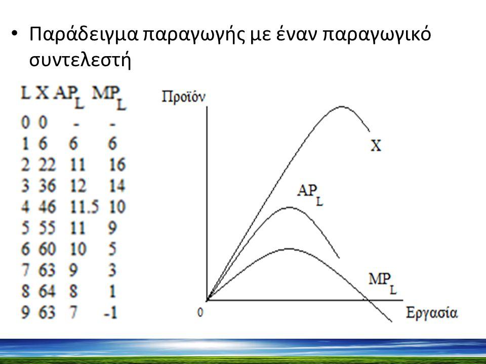Καθώς αυξάνεται ο μεταβλητός συντελεστής (εργασία) το συνολικό προϊόν στην αρχή αυξάνεται και στην συνέχεια φθίνει.
