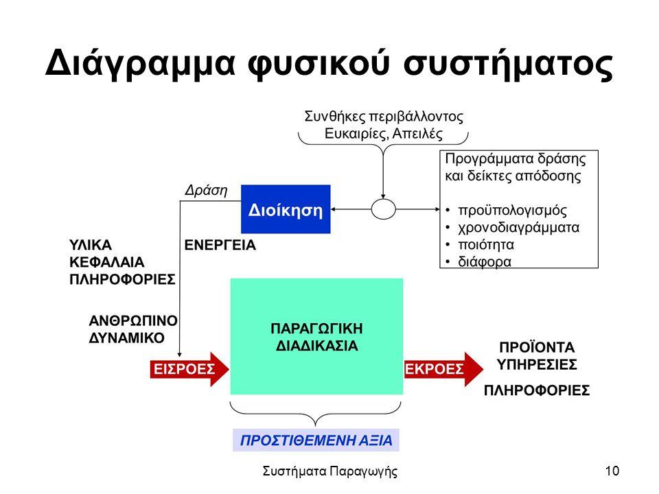 Διάγραμμα φυσικού συστήματος Συστήματα Παραγωγής10