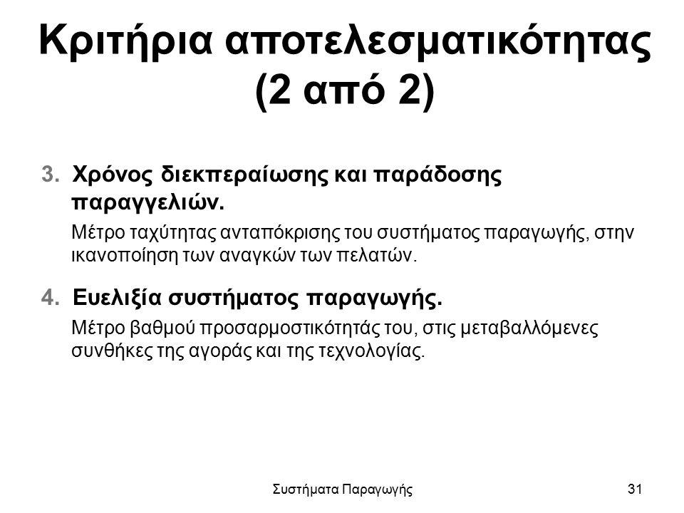 Κριτήρια αποτελεσματικότητας (2 από 2) 3. Χρόνος διεκπεραίωσης και παράδοσης παραγγελιών. Μέτρο ταχύτητας ανταπόκρισης του συστήματος παραγωγής, στην