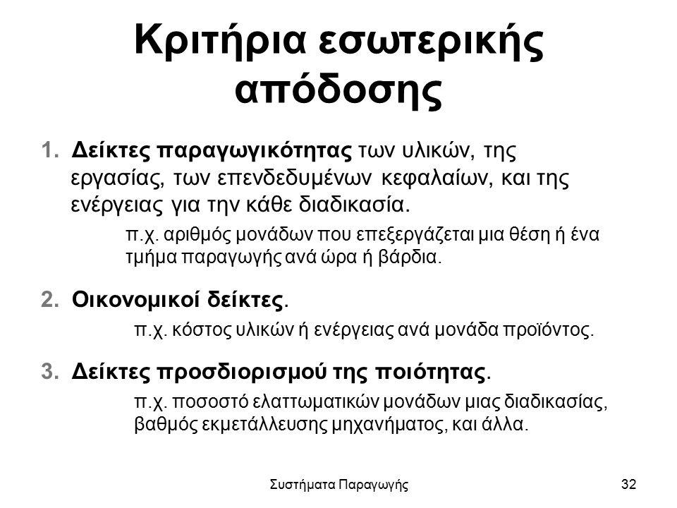 Κριτήρια εσωτερικής απόδοσης 1.