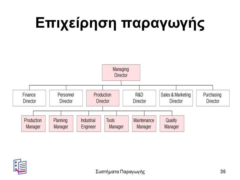 Επιχείρηση παραγωγής Συστήματα Παραγωγής35