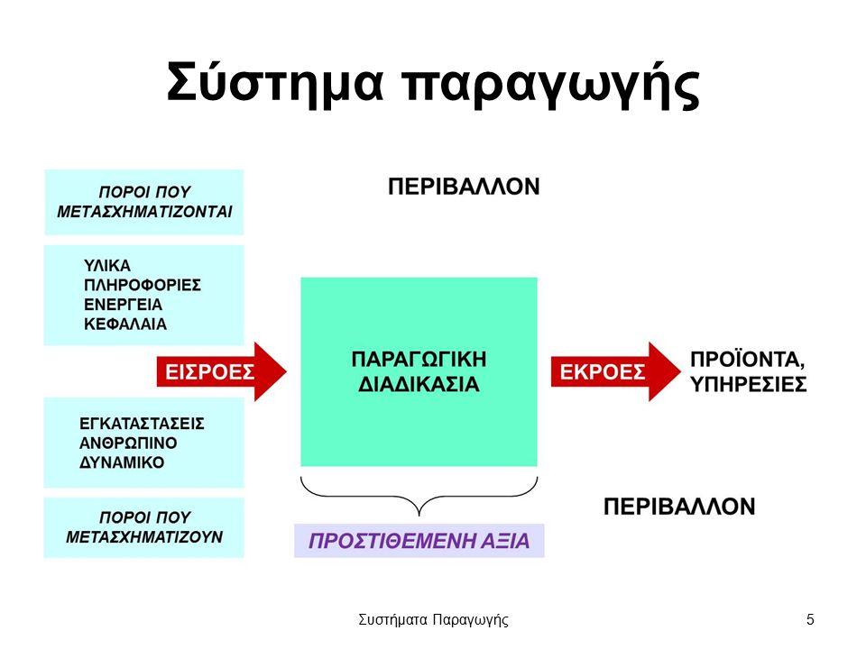 Αλληλεξαρτήσεις βασικών λειτουργιών Συστήματα Παραγωγής26
