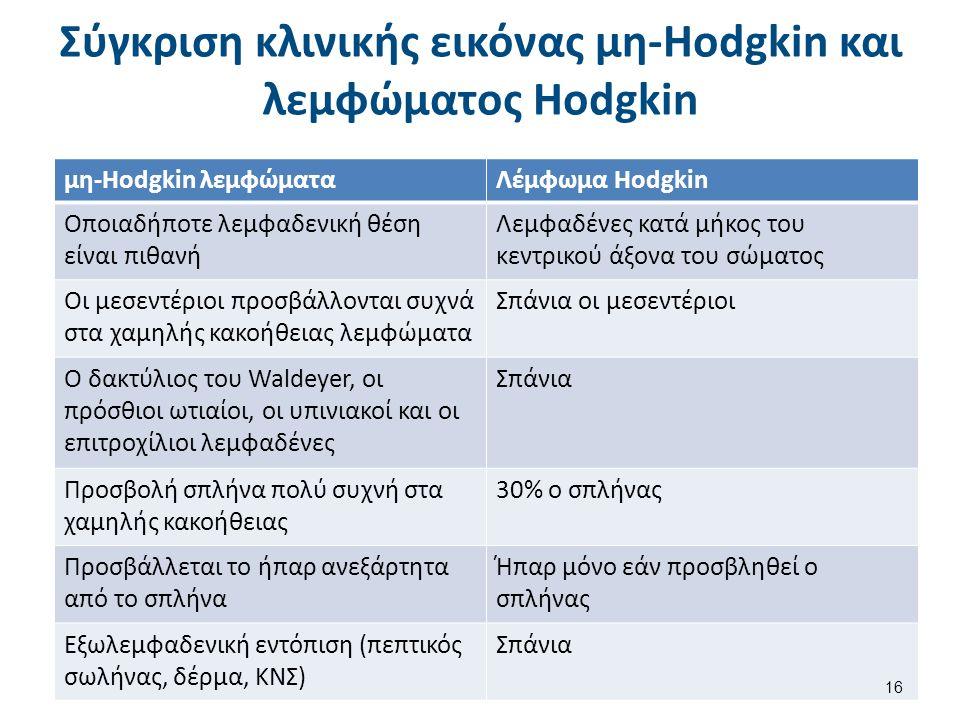 Σύγκριση κλινικής εικόνας μη-Hodgkin και λεμφώματος Hodgkin μη-Hodgkin λεμφώματαΛέμφωμα Hodgkin Οποιαδήποτε λεμφαδενική θέση είναι πιθανή Λεμφαδένες κ