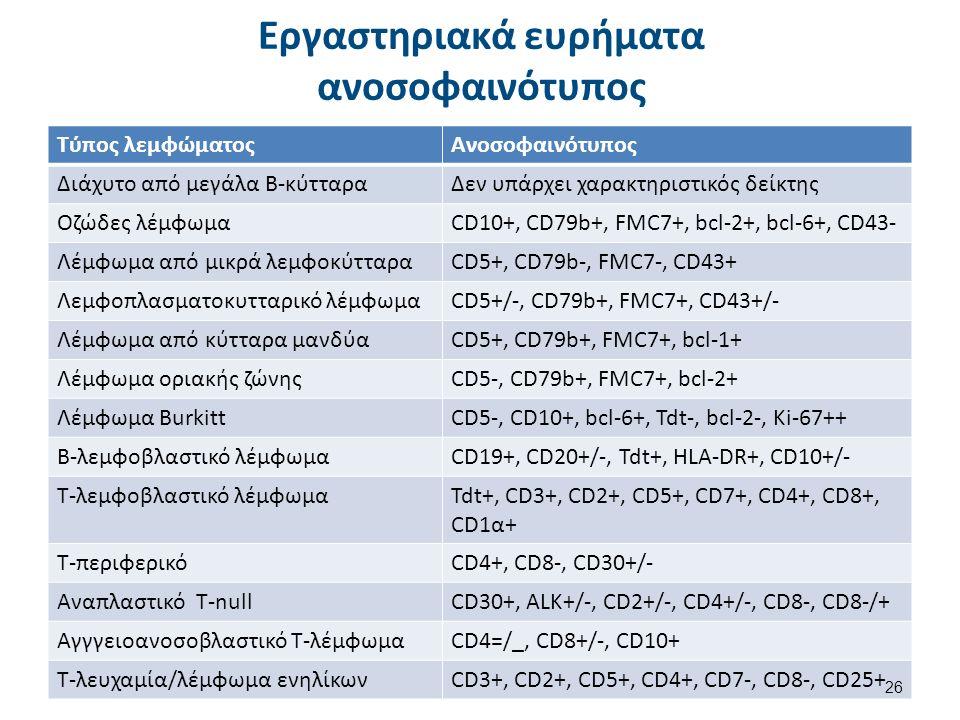 Εργαστηριακά ευρήματα ανοσοφαινότυπος Τύπος λεμφώματοςΑνοσοφαινότυπος Διάχυτο από μεγάλα Β-κύτταραΔεν υπάρχει χαρακτηριστικός δείκτης Οζώδες λέμφωμαCD10+, CD79b+, FMC7+, bcl-2+, bcl-6+, CD43- Λέμφωμα από μικρά λεμφοκύτταραCD5+, CD79b-, FMC7-, CD43+ Λεμφοπλασματοκυτταρικό λέμφωμαCD5+/-, CD79b+, FMC7+, CD43+/- Λέμφωμα από κύτταρα μανδύαCD5+, CD79b+, FMC7+, bcl-1+ Λέμφωμα οριακής ζώνηςCD5-, CD79b+, FMC7+, bcl-2+ Λέμφωμα BurkittCD5-, CD10+, bcl-6+, Tdt-, bcl-2-, Ki-67++ Β-λεμφοβλαστικό λέμφωμαCD19+, CD20+/-, Tdt+, HLA-DR+, CD10+/- Τ-λεμφοβλαστικό λέμφωμαTdt+, CD3+, CD2+, CD5+, CD7+, CD4+, CD8+, CD1α+ Τ-περιφερικόCD4+, CD8-, CD30+/- Αναπλαστικό Τ-nullCD30+, ALK+/-, CD2+/-, CD4+/-, CD8-, CD8-/+ Αγγγειοανοσοβλαστικό T-λέμφωμαCD4=/_, CD8+/-, CD10+ Τ-λευχαμία/λέμφωμα ενηλίκωνCD3+, CD2+, CD5+, CD4+, CD7-, CD8-, CD25+ 26