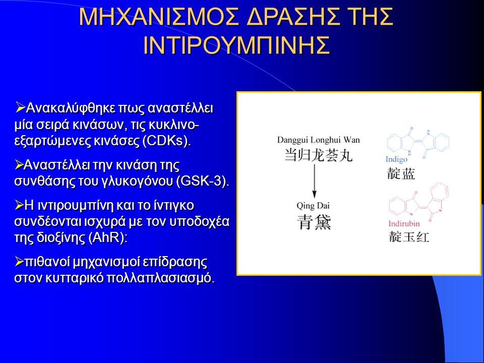 ΚΙΝΑΣΗ ΤΗΣ ΣΥΝΘΑΣΗΣ ΤΟΥ ΓΛΥΚΟΓΟΝΟΥ (GSK-3) Ρύθμιση της σύνθεσης του γλυκογόνου, δράση ινσουλίνης Ρύθμιση της σύνθεσης του γλυκογόνου, δράση ινσουλίνης Διαδραματίζει κεντρικό ρόλο στο βιοχημικό μονοπάτι WNT Διαδραματίζει κεντρικό ρόλο στο βιοχημικό μονοπάτι WNT Νευρωνική λειτουργία Νευρωνική λειτουργία Κυτταρική διαίρεση Κυτταρική διαίρεση Σχηματοποίηση και προσανατολισμός του άξονα κατά την ανάπτυξη των οργανισμών.