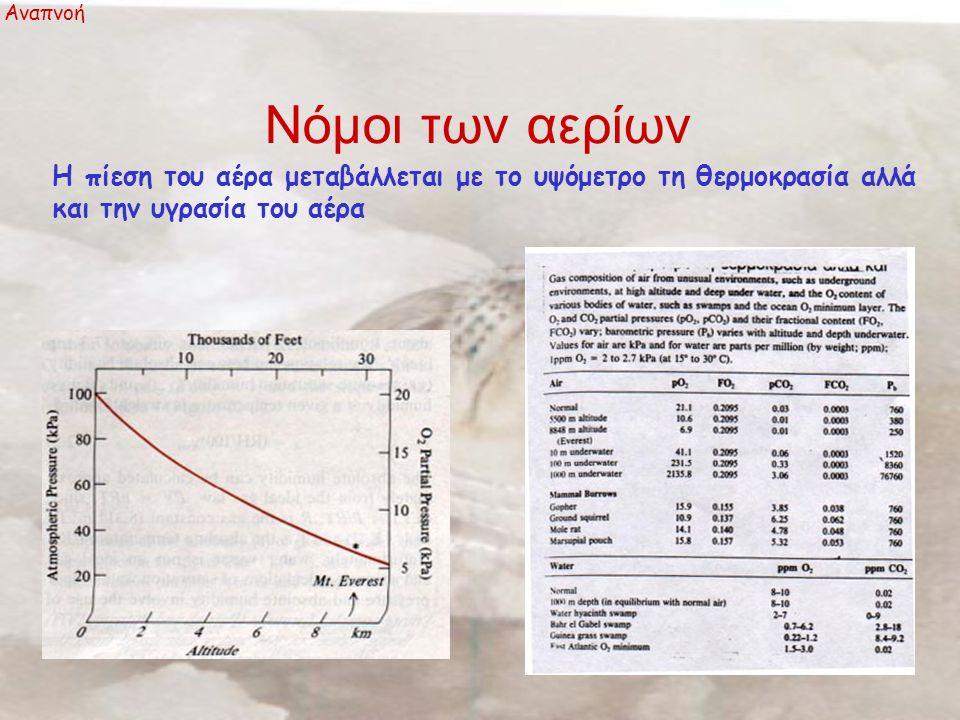Διαλυμένα αέρια στο νερό Αναπνοή Η μοριακή συγκέντρωση ενός αερίου στο νερό εκφράζεται από τον νόμο του Henry [A]= pAα Α [Α]= η μοριακή συγκέντρωση του αερίου Α moles/L, pA= η μερική πίεση του Α (kPa),α Α = ο συντελεστής διαλυτότητας του Α (moles/L kPa) C