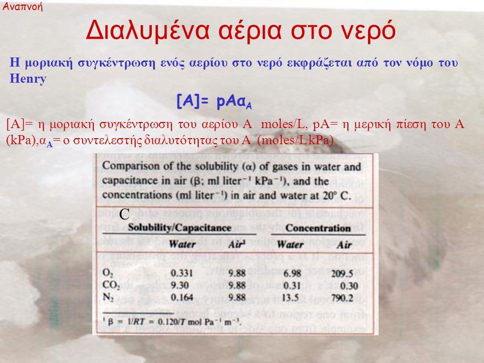 Αναπνοή με μεμβρανώδη βράγχια Αναπνοή Αποδοτικότητα της εξαγωγής του Οξυγόνου Ε=100 (P i O 2 -P e O 2 )/ P i O 2 P i O 2 =πίεση στο ρεύμα εισόδου, P e O 2 =πίεση στο ρεύμα εξόδου Η αποδοτικότητα κυμαίνεται από 20%-60% και το εύρος τιμών είναι το ίδιο με τα ασπόνδυλα Αντίσταση των βραγχίων ( Εξίσωση Poiseuille) V w =2,1ΔPd 3 b/nl =ΔΡ/R Vw= η ροή (ml/sec) ΔP= κλίση πίεσης, d Πλάτος, b : ύψος, l: μήκος του σωλήνα, n= ιξώδες R=0.48nl /d 3 b