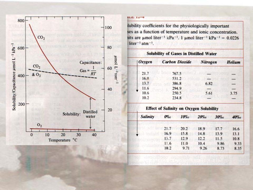 Διάχυση Αναπνοή Διάχυση είναι η μεταφορά των αερίων από μία περιοχή στην άλλη εξαιτίας της τυχαίας θερμικής κίνησης V ' = -(C 1 -C 2 ) DA/x V ' = όγκος του αερίου που διαχέεται στην μονάδα του χρόνου (ml STP.