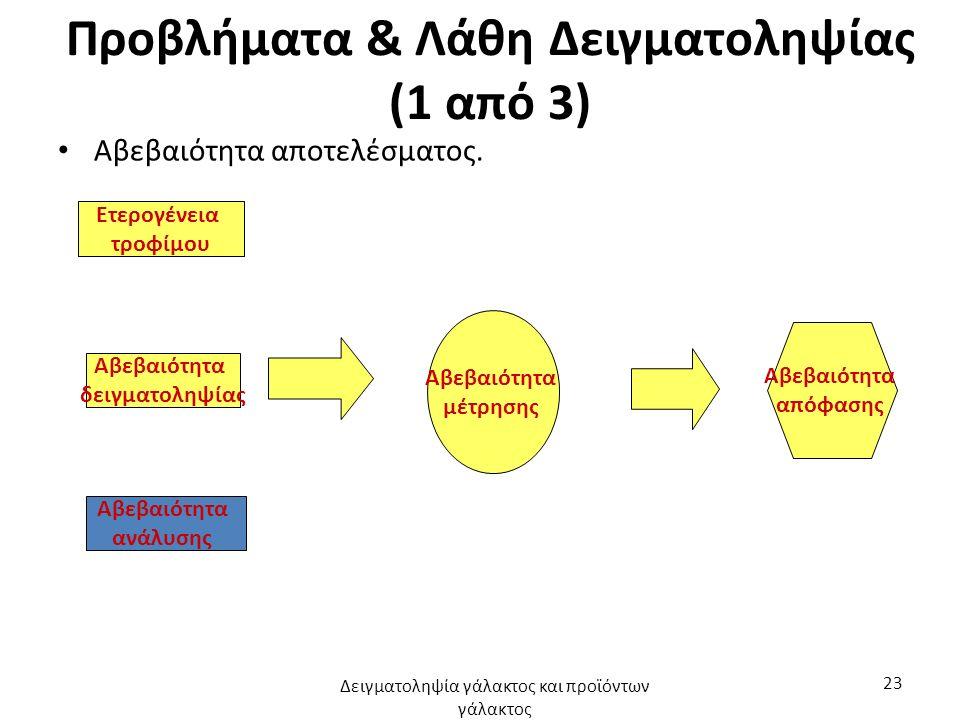 Προβλήματα & Λάθη Δειγματοληψίας (1 από 3) Αβεβαιότητα αποτελέσματος.