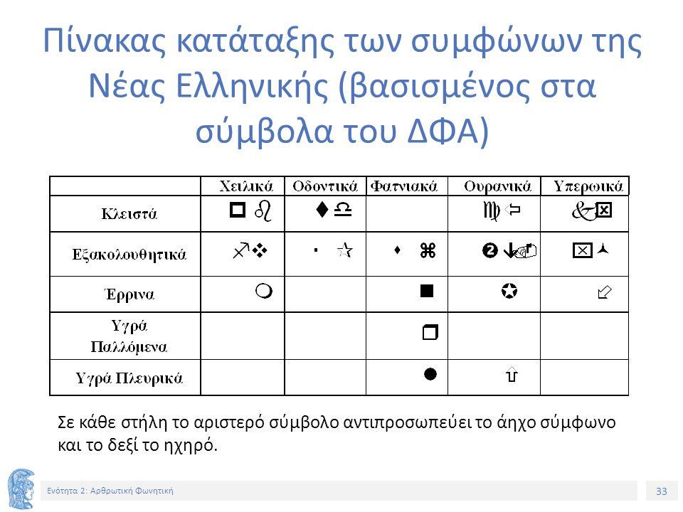 33 Ενότητα 2: Αρθρωτική Φωνητική Πίνακας κατάταξης των συμφώνων της Νέας Ελληνικής (βασισμένος στα σύμβολα του ΔΦΑ) Σε κάθε στήλη το αριστερό σύμβολο αντιπροσωπεύει το άηχο σύμφωνο και το δεξί το ηχηρό.