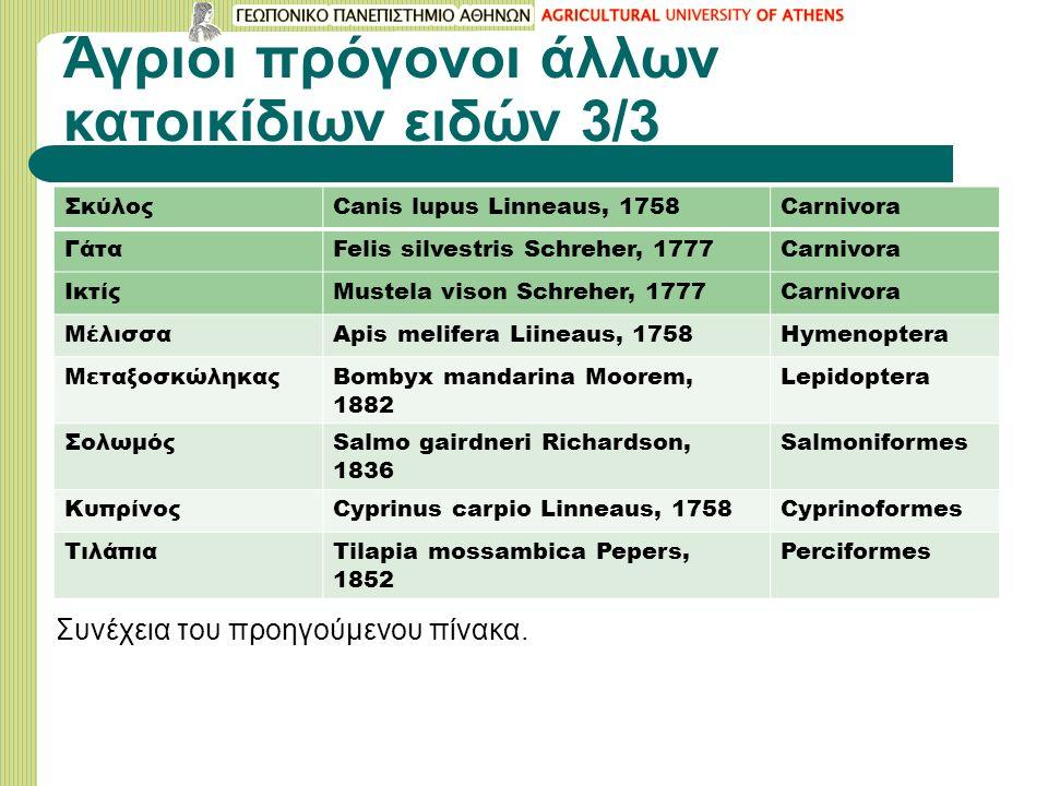 Άγριοι πρόγονοι άλλων κατοικίδιων ειδών 3/3 ΣκύλοςCanis lupus Linneaus, 1758Carnivora ΓάταFelis silvestris Schreher, 1777Carnivora ΙκτίςMustela vison Schreher, 1777Carnivora ΜέλισσαApis melifera Liineaus, 1758Hymenoptera ΜεταξοσκώληκαςBοmbyx mandarina Moorem, 1882 Lepidoptera ΣολωμόςSalmo gairdneri Richardson, 1836 Salmoniformes ΚυπρίνοςCyprinus carpio Linneaus, 1758Cyprinoformes ΤιλάπιαTilapia mossambica Pepers, 1852 Perciformes Συνέχεια του προηγούμενου πίνακα.