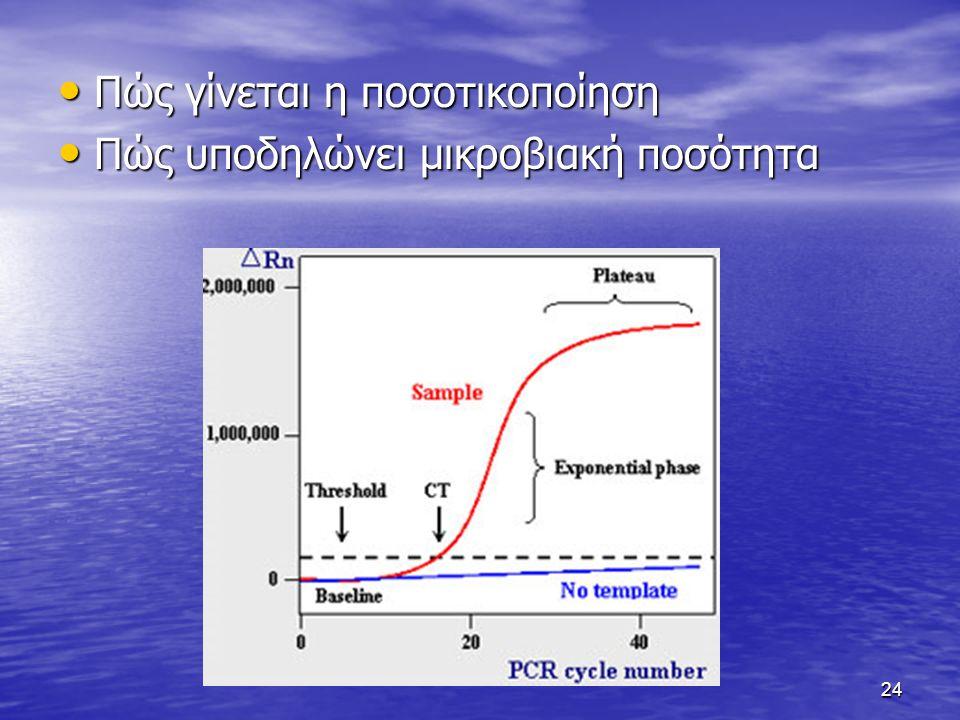 24 Πώς γίνεται η ποσοτικοποίηση Πώς γίνεται η ποσοτικοποίηση Πώς υποδηλώνει μικροβιακή ποσότητα Πώς υποδηλώνει μικροβιακή ποσότητα