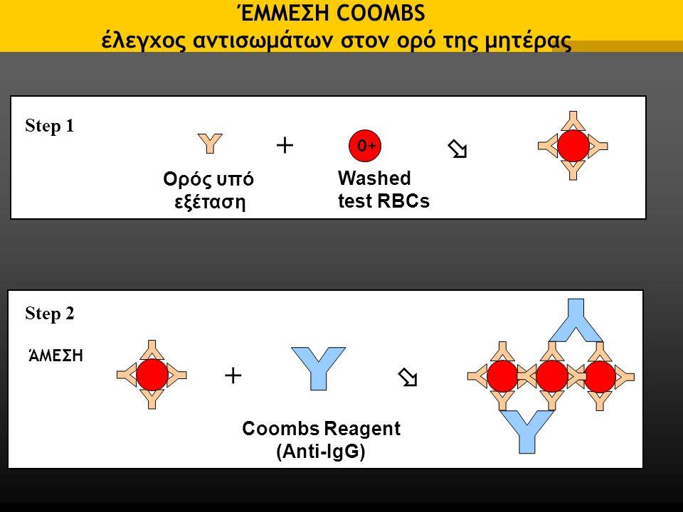 ΈΜΜΕΣΗ COOMBS έλεγχος αντισωμάτων στον ορό της μητέρας +  Coombs Reagent (Anti-IgG) Step 2 επώαση Ορός υπό εξέταση Washed test RBCs +  Step 1 0+ ΆΜΕΣΗ