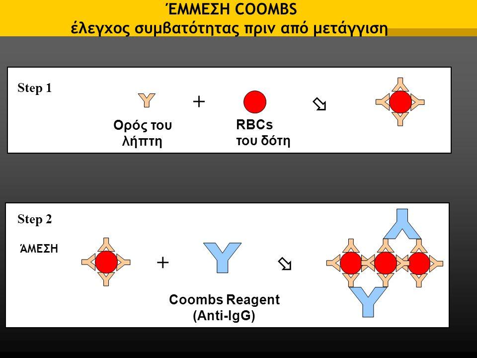 ΈΜΜΕΣΗ COOMBS έλεγχος συμβατότητας πριν από μετάγγιση +  Coombs Reagent (Anti-IgG) Step 2 επώαση Ορός του λήπτη RBCs του δότη +  Step 1 ΆΜΕΣΗ