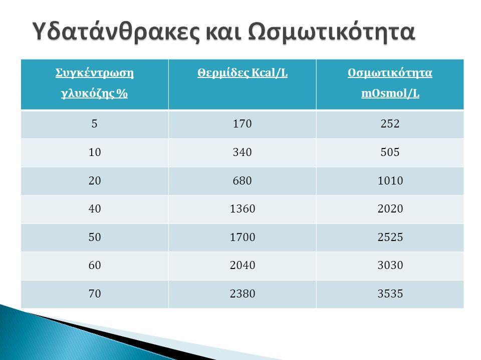 Συγκέντρωση γλυκόζης % Θερμίδες Kcal/L Οσμωτικότητα mOsmol/L 5170252 10340505 206801010 4013602020 5017002525 6020403030 7023803535