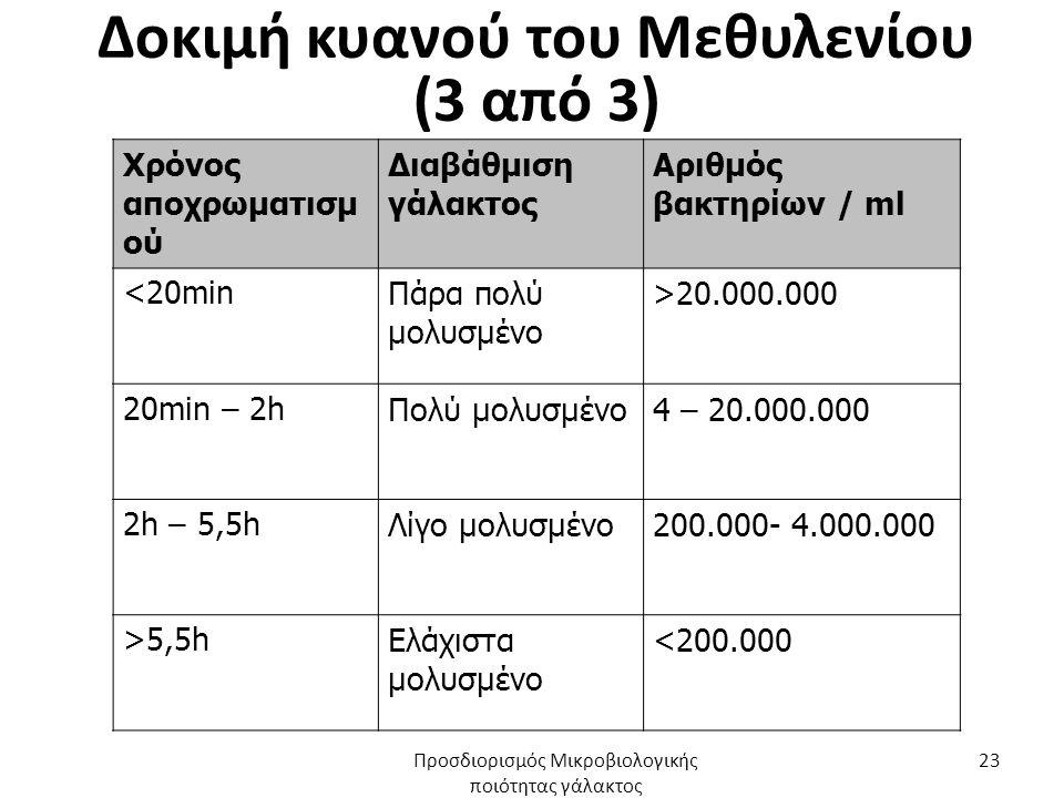 Δοκιμή κυανού του Μεθυλενίου (3 από 3) Χρόνος αποχρωματισμ ού Διαβάθμιση γάλακτος Αριθμός βακτηρίων / ml <20minΠάρα πολύ μολυσμένο >20.000.000 20min – 2hΠολύ μολυσμένο4 – 20.000.000 2h – 5,5hΛίγο μολυσμένο200.000- 4.000.000 >5,5hΕλάχιστα μολυσμένο <200.000 Προσδιορισμός Μικροβιολογικής ποιότητας γάλακτος 23