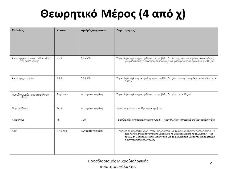 Θεωρητικό Μέρος (4 από χ) ΜέθοδοςΧρόνοςΑριθμός δειγμάτωνΠαρατηρήσεις Αναγωγή κυανού του μεθυλενίου ή της ρεαζουρίνης <6 h50-75/ hΌχι καλή συσχέτιση με αρίθμηση σε τρυβλία.