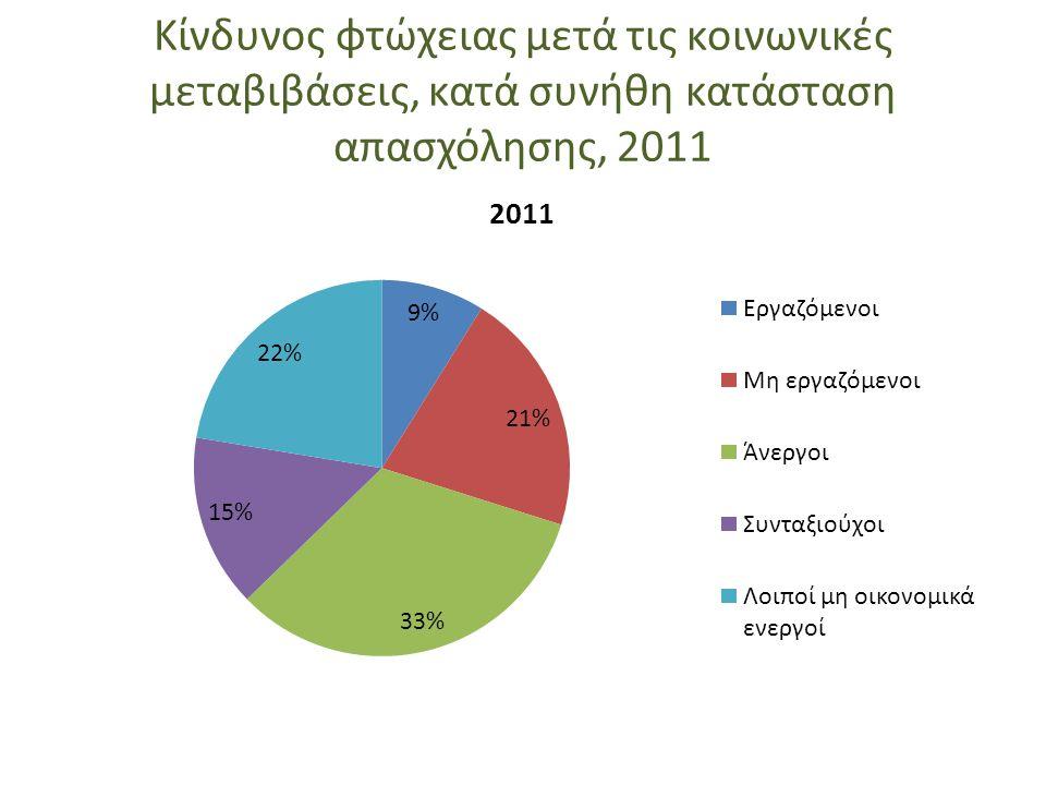 Κίνδυνος φτώχειας μετά τις κοινωνικές μεταβιβάσεις, κατά συνήθη κατάσταση απασχόλησης, 2011