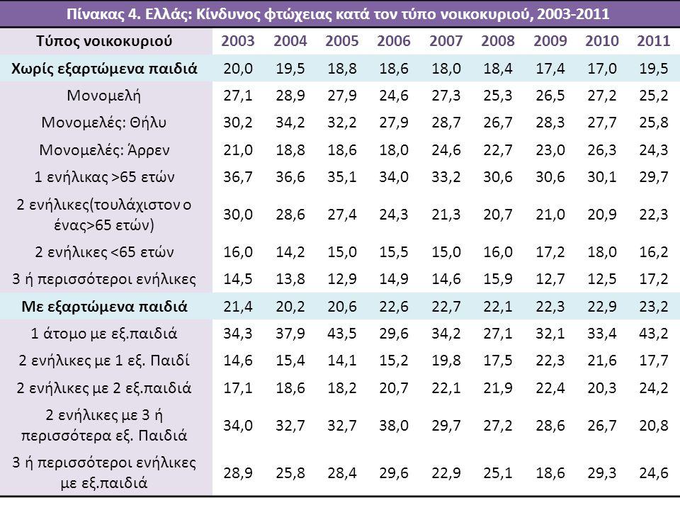 Πηγή: Διεύθυνση Στατιστικών Πληθυσμού και Αγοράς Εργασίας ΕΛΣΤΑΤ Πίνακας 4. Ελλάς: Κίνδυνος φτώχειας κατά τον τύπο νοικοκυριού, 2003-2011 Τύπος νοικοκ