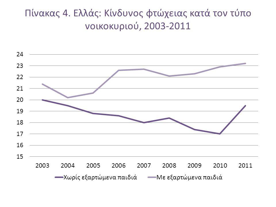 Πίνακας 4. Ελλάς: Κίνδυνος φτώχειας κατά τον τύπο νοικοκυριού, 2003-2011