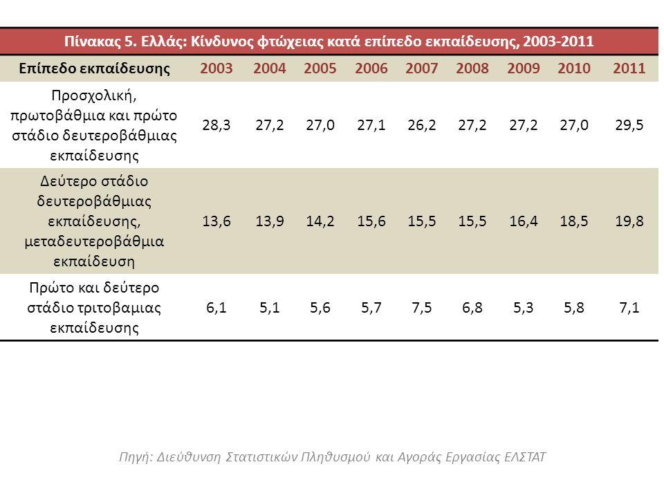 Πηγή: Διεύθυνση Στατιστικών Πληθυσμού και Αγοράς Εργασίας ΕΛΣΤΑΤ Πίνακας 5. Ελλάς: Κίνδυνος φτώχειας κατά επίπεδο εκπαίδευσης, 2003-2011 Επίπεδο εκπαί