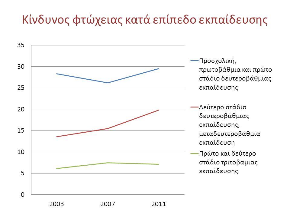 Κίνδυνος φτώχειας κατά επίπεδο εκπαίδευσης