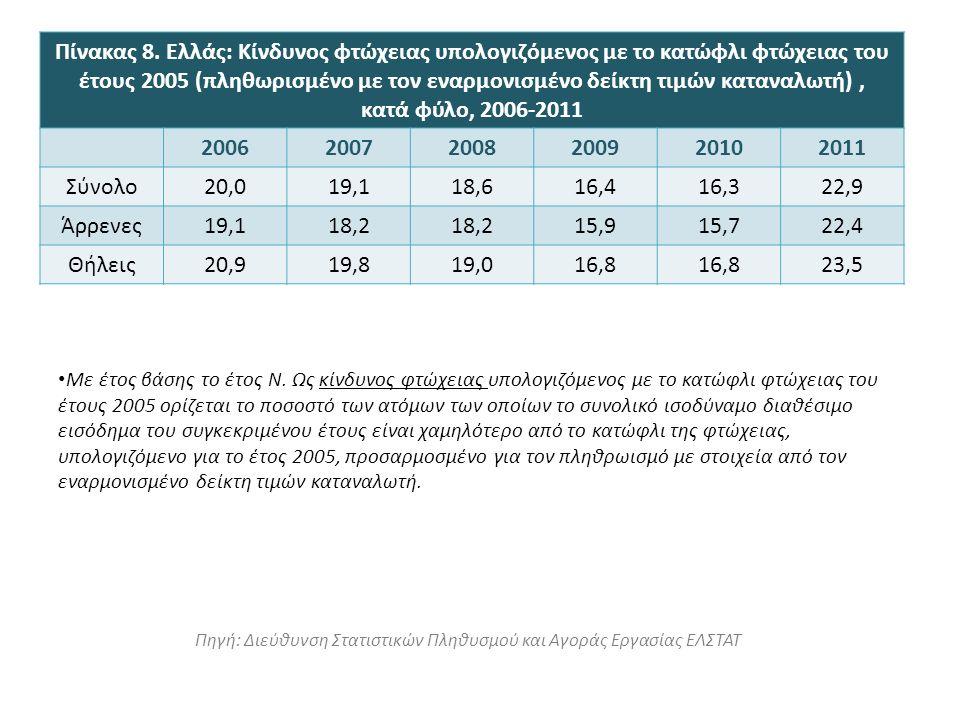 Με έτος βάσης το έτος Ν. Ως κίνδυνος φτώχειας υπολογιζόμενος με το κατώφλι φτώχειας του έτους 2005 ορίζεται το ποσοστό των ατόμων των οποίων το συνολι