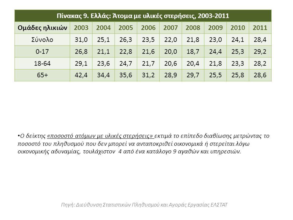 Ο δείκτης «ποσοστό ατόμων με υλικές στερήσεις» εκτιμά το επίπεδο διαβίωσης μετρώντας το ποσοστό του πληθυσμού που δεν μπορεί να ανταποκριθεί οικονομικ