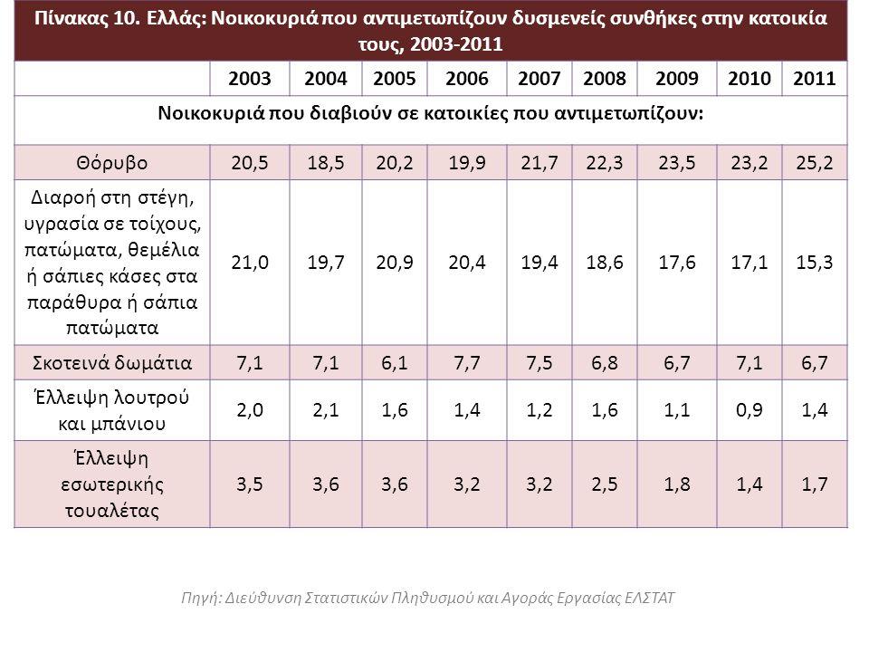 Πηγή: Διεύθυνση Στατιστικών Πληθυσμού και Αγοράς Εργασίας ΕΛΣΤΑΤ Πίνακας 10. Ελλάς: Νοικοκυριά που αντιμετωπίζουν δυσμενείς συνθήκες στην κατοικία του