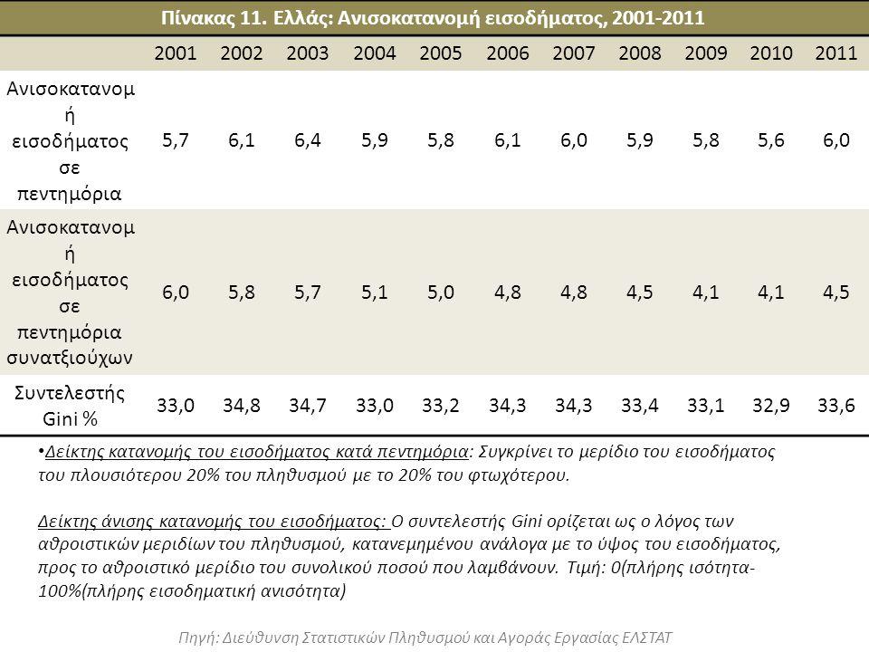 Δείκτης κατανομής του εισοδήματος κατά πεντημόρια: Συγκρίνει το μερίδιο του εισοδήματος του πλουσιότερου 20% του πληθυσμού με το 20% του φτωχότερου. Δ