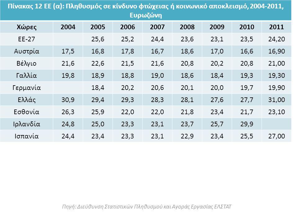 Πηγή: Διεύθυνση Στατιστικών Πληθυσμού και Αγοράς Εργασίας ΕΛΣΤΑΤ Πίνακας 12 ΕΕ (α): Πληθυσμός σε κίνδυνο φτώχειας ή κοινωνικό αποκλεισμό, 2004-2011, Ευρωζώνη Χώρες20042005200620072008200920102011 ΕΕ-2725,625,224,423,623,123,524,20 Αυστρία17,516,817,816,718,617,016,616,90 Βέλγιο21,622,621,521,620,820,220,821,00 Γαλλία19,818,918,819,018,618,419,319,30 Γερμανία18,420,220,620,120,019,719,90 Ελλάς30,929,429,328,328,127,627,731,00 Εσθονία26,325,922,0 21,823,421,723,10 Ιρλανδία24,825,023,323,123,725,729,9 Ισπανία24,423,423,323,122,923,425,527,00