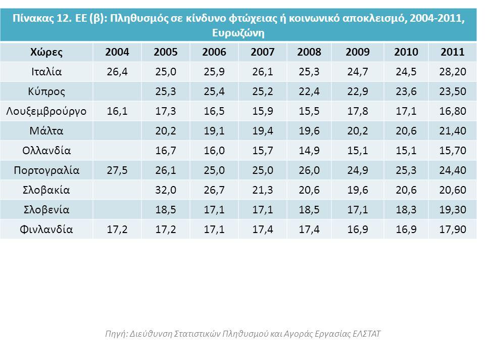 Πηγή: Διεύθυνση Στατιστικών Πληθυσμού και Αγοράς Εργασίας ΕΛΣΤΑΤ Πίνακας 12. ΕΕ (β): Πληθυσμός σε κίνδυνο φτώχειας ή κοινωνικό αποκλεισμό, 2004-2011,