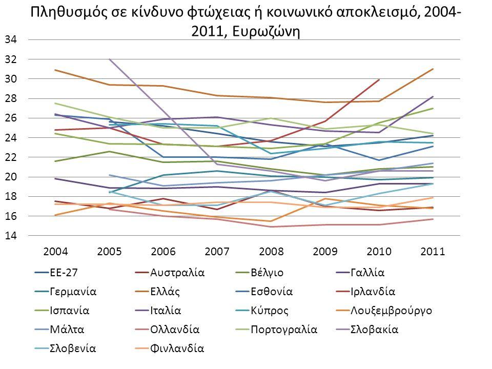 Πληθυσμός σε κίνδυνο φτώχειας ή κοινωνικό αποκλεισμό, 2004- 2011, Ευρωζώνη