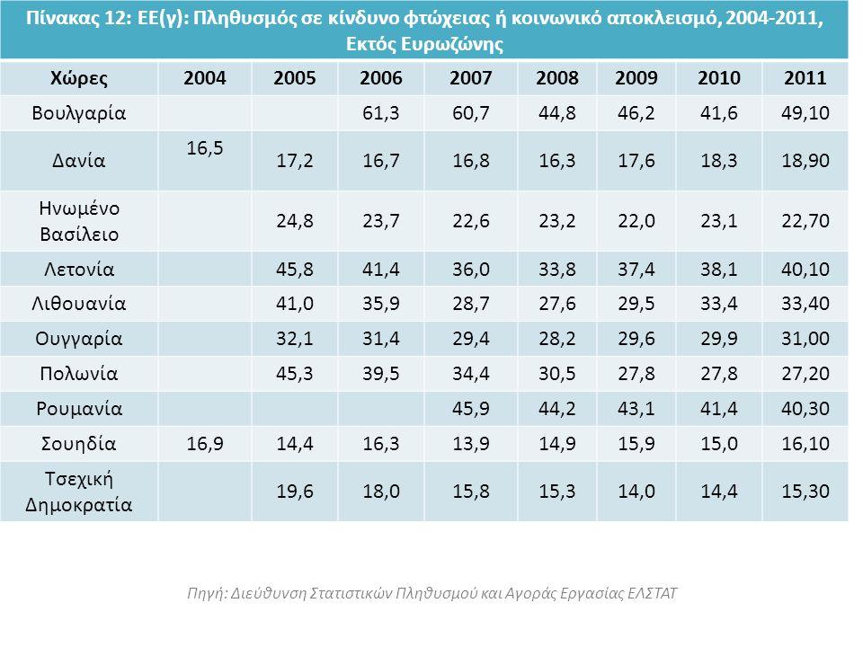 Πηγή: Διεύθυνση Στατιστικών Πληθυσμού και Αγοράς Εργασίας ΕΛΣΤΑΤ Πίνακας 12: ΕΕ(γ): Πληθυσμός σε κίνδυνο φτώχειας ή κοινωνικό αποκλεισμό, 2004-2011, Εκτός Ευρωζώνης Χώρες20042005200620072008200920102011 Βουλγαρία61,360,744,846,241,649,10 Δανία 16,5 17,216,716,816,317,618,318,90 Ηνωμένο Βασίλειο 24,823,722,623,222,023,122,70 Λετονία45,841,436,033,837,438,140,10 Λιθουανία41,035,928,727,629,533,433,40 Ουγγαρία32,131,429,428,229,629,931,00 Πολωνία45,339,534,430,527,8 27,20 Ρουμανία45,944,243,141,440,30 Σουηδία16,914,416,313,914,915,915,016,10 Τσεχική Δημοκρατία 19,618,015,815,314,014,415,30