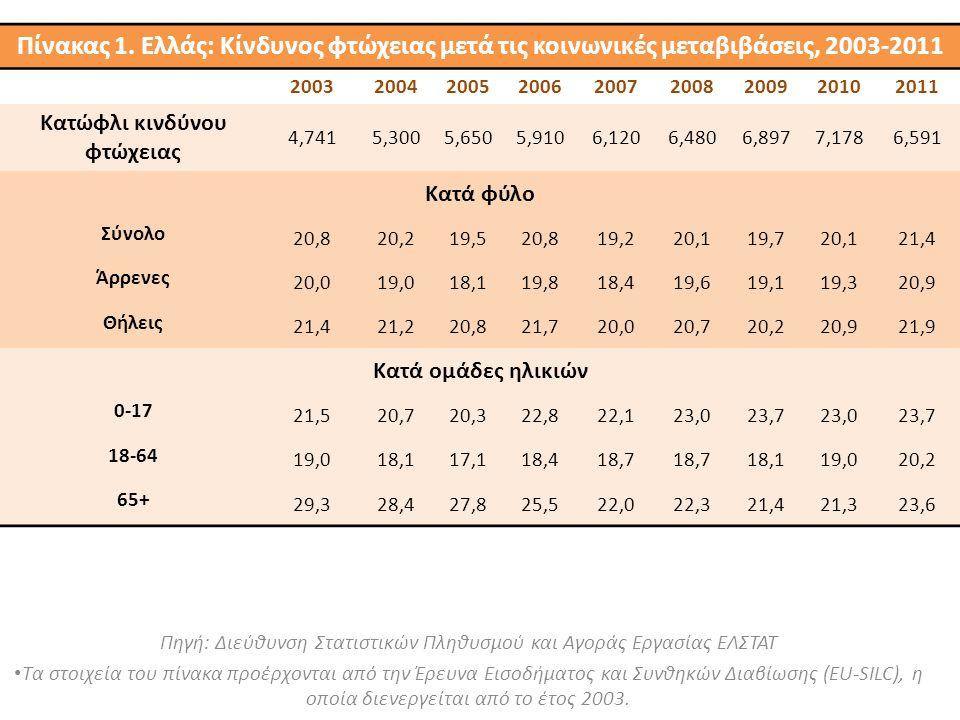 Πηγή: Διεύθυνση Στατιστικών Πληθυσμού και Αγοράς Εργασίας ΕΛΣΤΑΤ Τα στοιχεία του πίνακα προέρχονται από την Έρευνα Εισοδήματος και Συνθηκών Διαβίωσης (EU-SILC), η οποία διενεργείται από το έτος 2003.