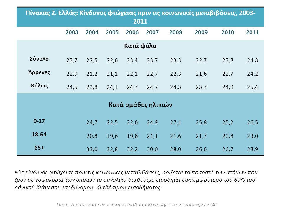 Ως κίνδυνος φτώχειας πριν τις κοινωνικές μεταβιβάσεις, ορίζεται το ποσοστό των ατόμων που ζουν σε νοικοκυριά των οποίων το συνολικό διαθέσιμο εισόδημα είναι μικρότερο του 60% του εθνικού διάμεσου ισοδύναμου διαθέσιμου εισοδήματος Πηγή: Διεύθυνση Στατιστικών Πληθυσμού και Αγοράς Εργασίας ΕΛΣΤΑΤ Πίνακας 2.