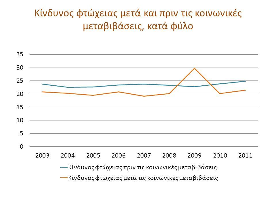 Κίνδυνος φτώχειας μετά και πριν τις κοινωνικές μεταβιβάσεις, κατά φύλο