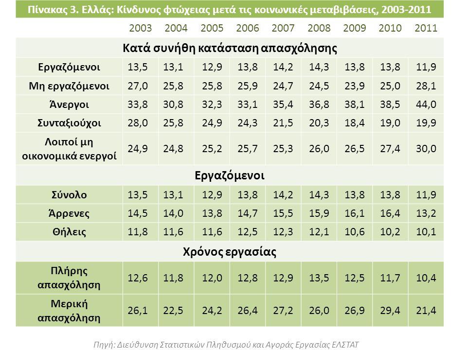 Πηγή: Διεύθυνση Στατιστικών Πληθυσμού και Αγοράς Εργασίας ΕΛΣΤΑΤ Πίνακας 3. Ελλάς: Κίνδυνος φτώχειας μετά τις κοινωνικές μεταβιβάσεις, 2003-2011 20032