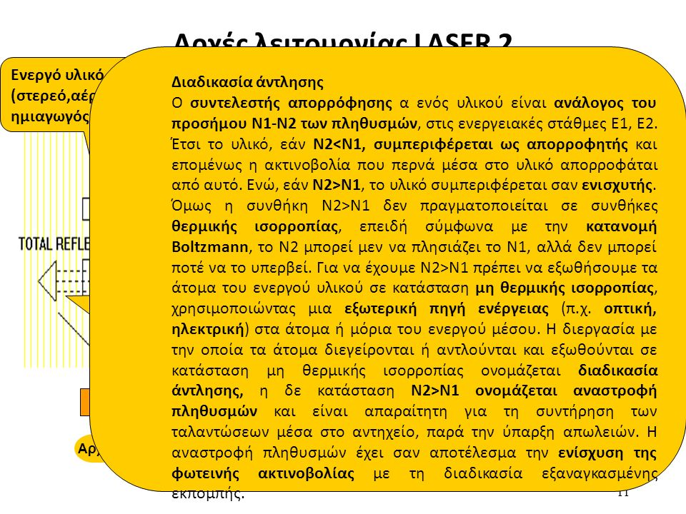 LASER 11 Αρχές λειτουργίας LASER 2 ΙδιότητεςΕφαρμογέςΑρχή Λειτουργίας Encyclopædia Britannica, Inc. Ενεργό υλικό (στερεό,αέριο, ημιαγωγός,κλπ ) Μηχανι