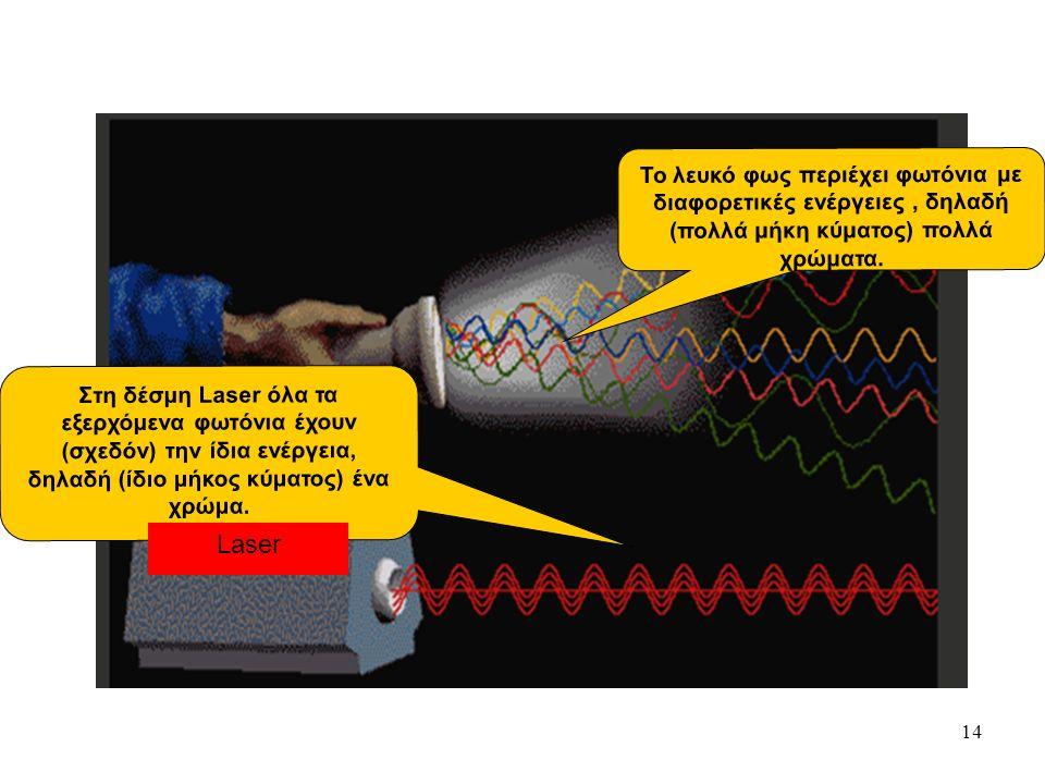 14 Μονοχρωματικότητα Το λευκό φως περιέχει φωτόνια με διαφορετικές ενέργειες, δηλαδή (πολλά μήκη κύματος) πολλά χρώματα. Στη δέσμη Laser όλα τα εξερχό