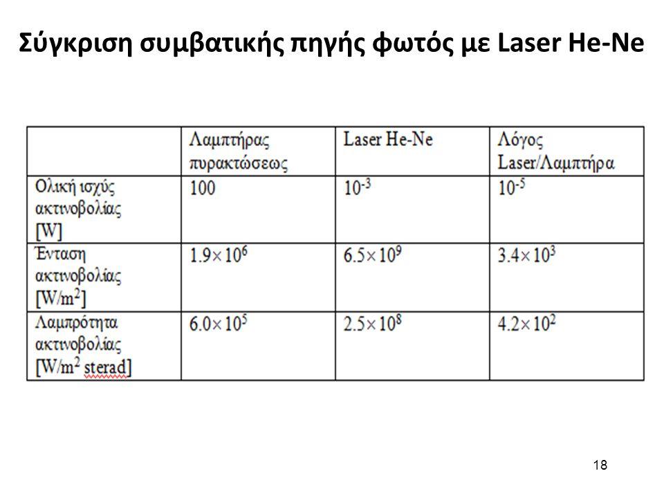 18 Σύγκριση συμβατικής πηγής φωτός με Laser He-Ne