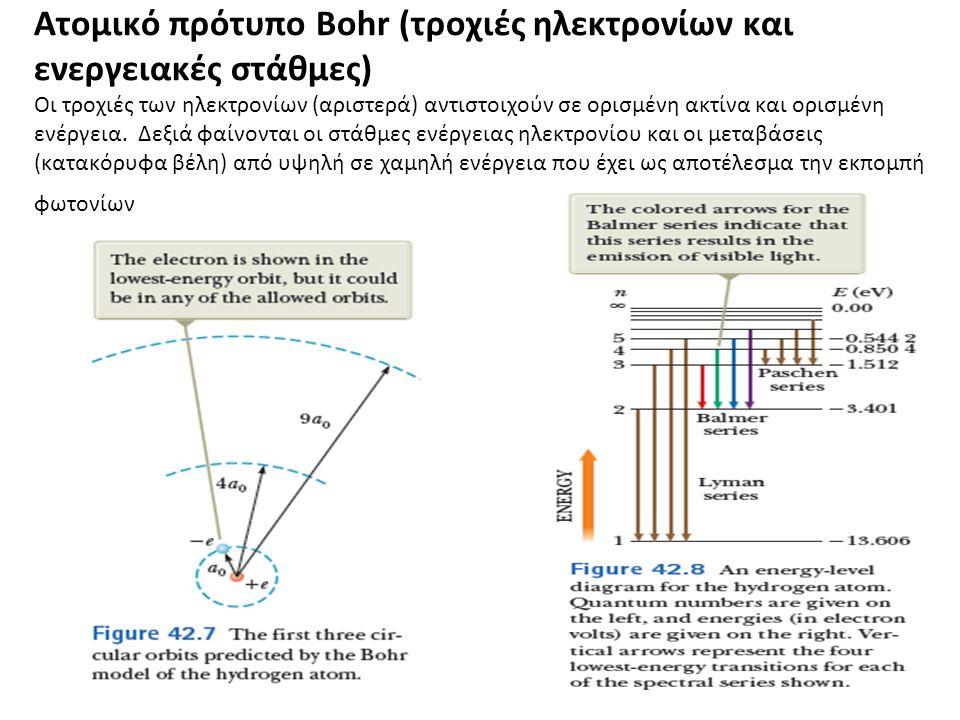 Ατομικό πρότυπο Bohr (τροχιές ηλεκτρονίων και ενεργειακές στάθμες) Οι τροχιές των ηλεκτρονίων (αριστερά) αντιστοιχούν σε ορισμένη ακτίνα και ορισμένη